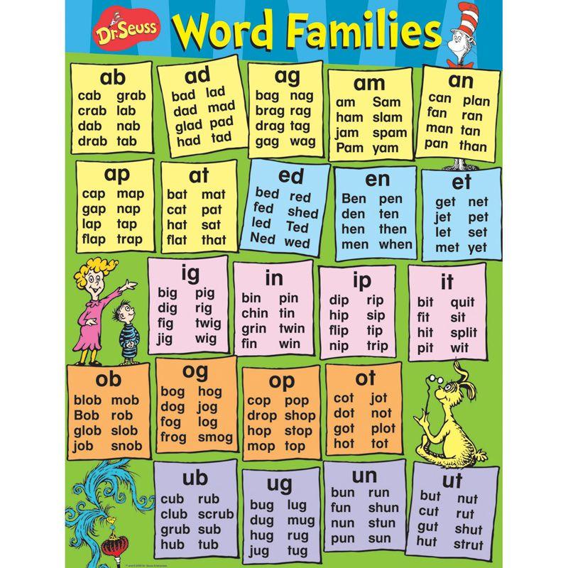 Dr Seuss Content Word Families Poster